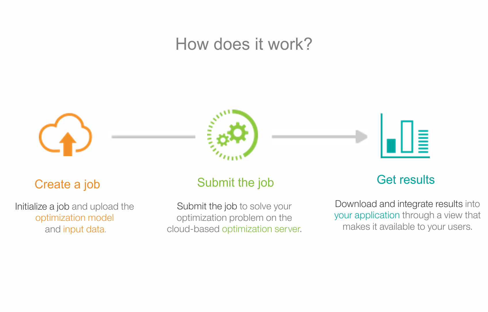 Use our API to submit a job and stream back solution data to your application